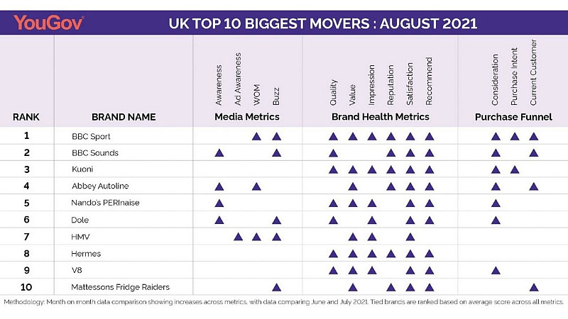 YouGov Biggest Brand Movers: August