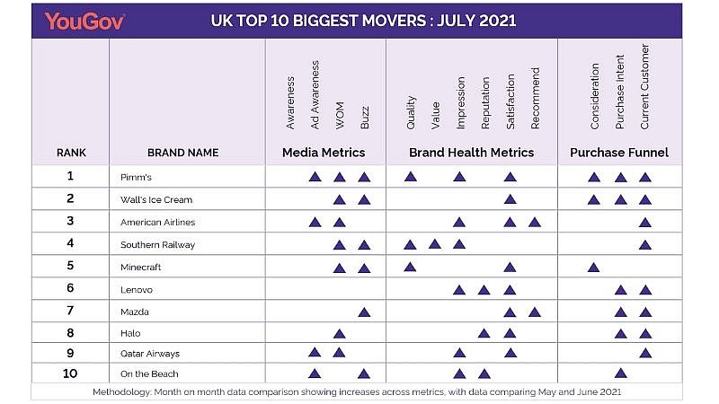 YouGov's Biggest Brand Movers, July