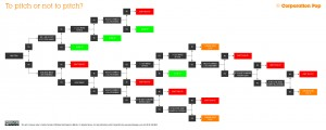 Click for full size flow chart