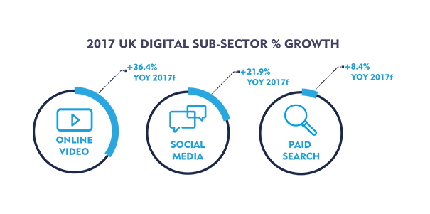 UK_Digital_2017_Year_on_Year_growth drivers_CaratAdSpend_Sept 2016
